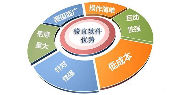 会员管理系统优势