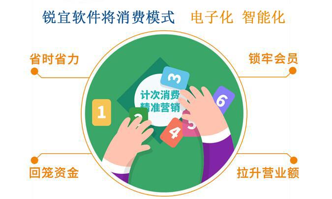 会员管理系统包括哪些主要内容?