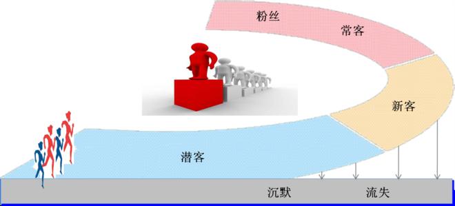 会员储值系统