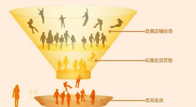 会员的等级管理有何作用?